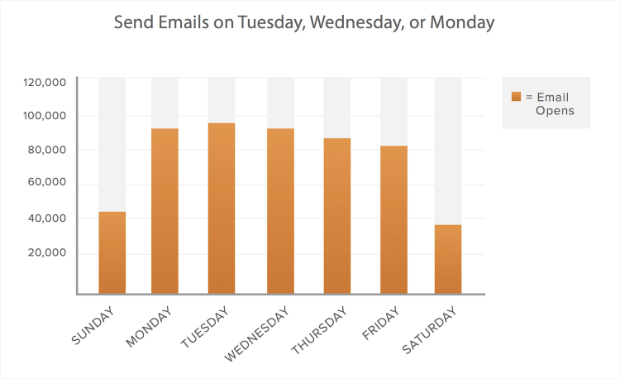 Best Day of the Week for Email Open Rates