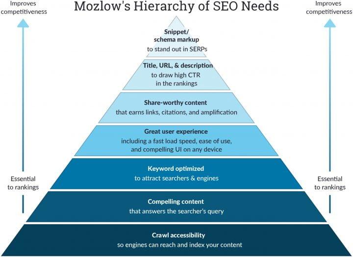 Mozlows hierarchy of seo needs