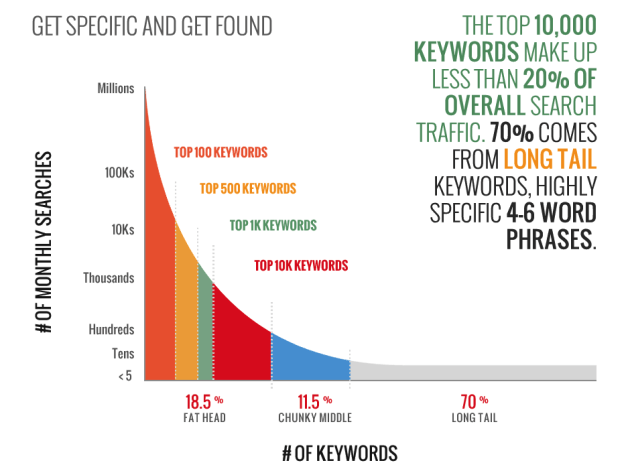 70% of Search Traffic come from Long Tail Keywords