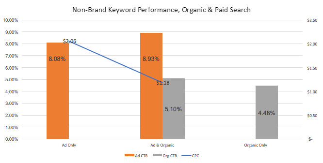 Non-Brand Keyword Performance, Organic and Paid Search